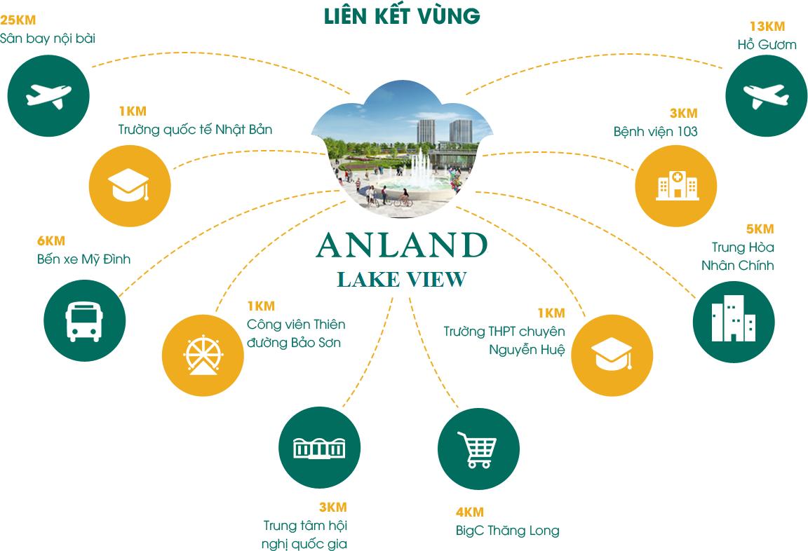 lien-ket-vung-chung-cu-anland-lake-view